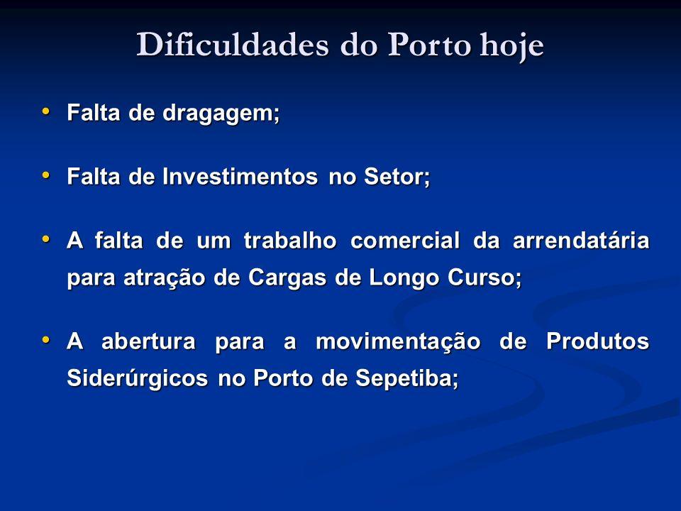 Dificuldades do Porto hoje