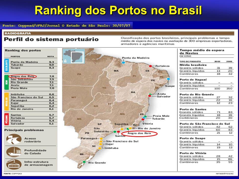 Ranking dos Portos no Brasil