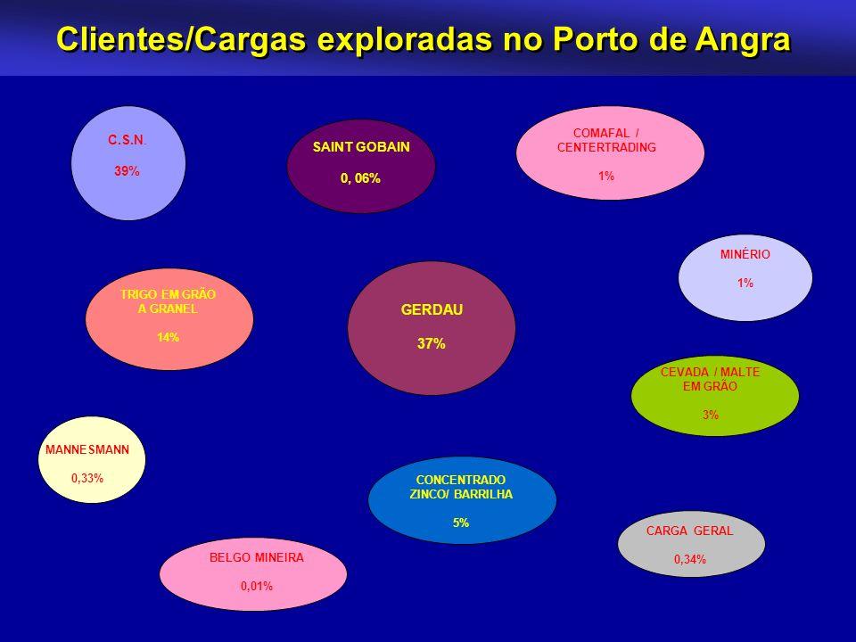 Clientes/Cargas exploradas no Porto de Angra