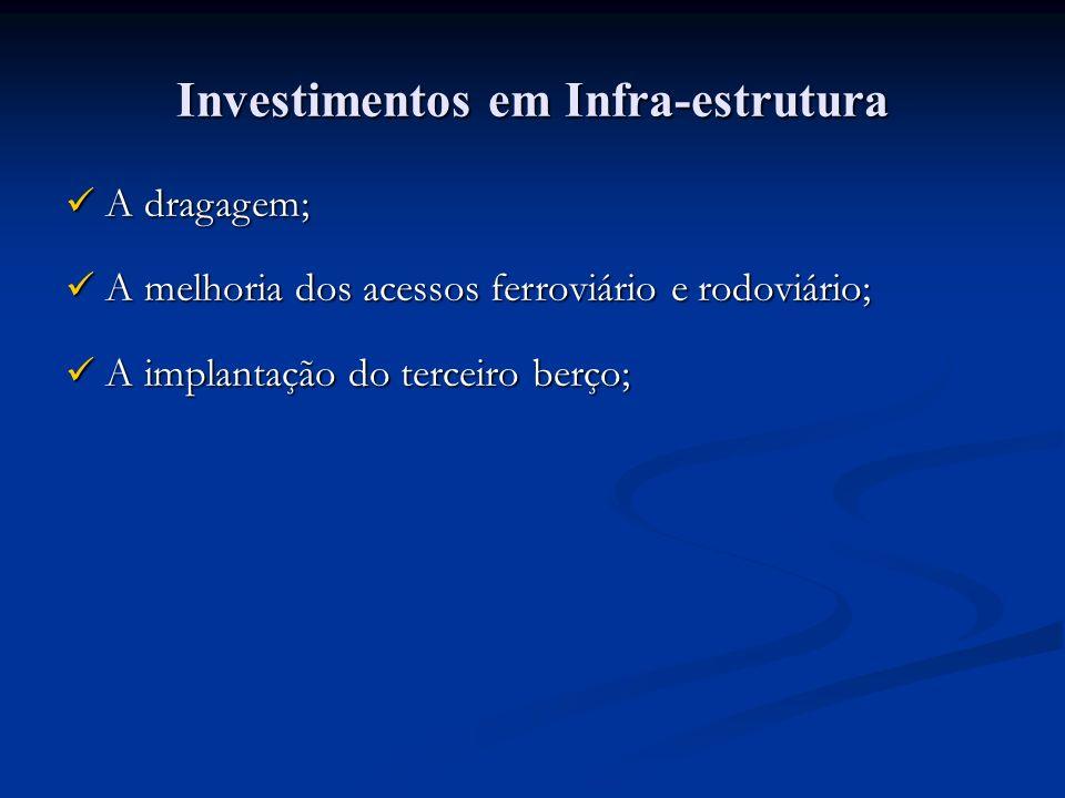Investimentos em Infra-estrutura