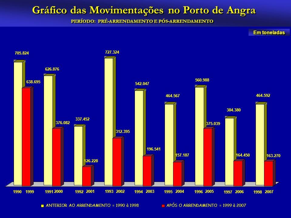 ANTERIOR AO ARRENDAMENTO = 1990 à 1998