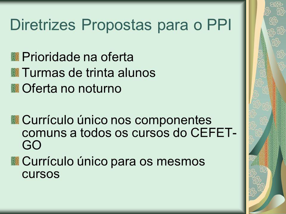 Diretrizes Propostas para o PPI