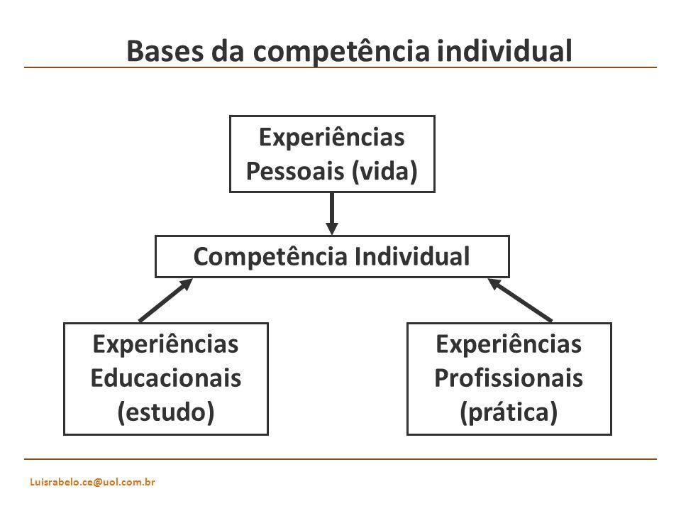 Bases da competência individual