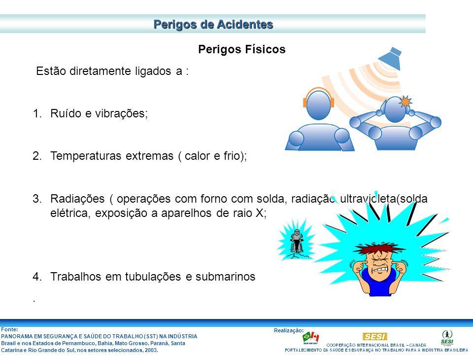 Perigos de Acidentes Perigos Físicos. Estão diretamente ligados a : Ruído e vibrações; Temperaturas extremas ( calor e frio);