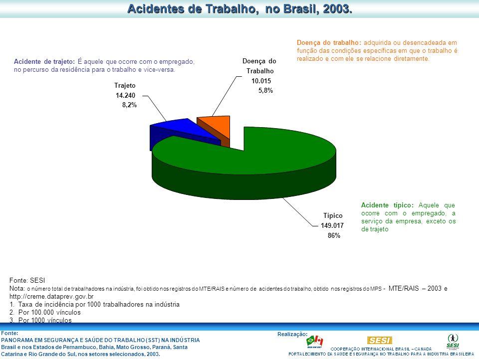 Acidentes de Trabalho, no Brasil, 2003.
