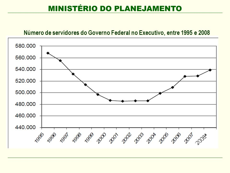 Número de servidores do Governo Federal no Executivo, entre 1995 e 2008