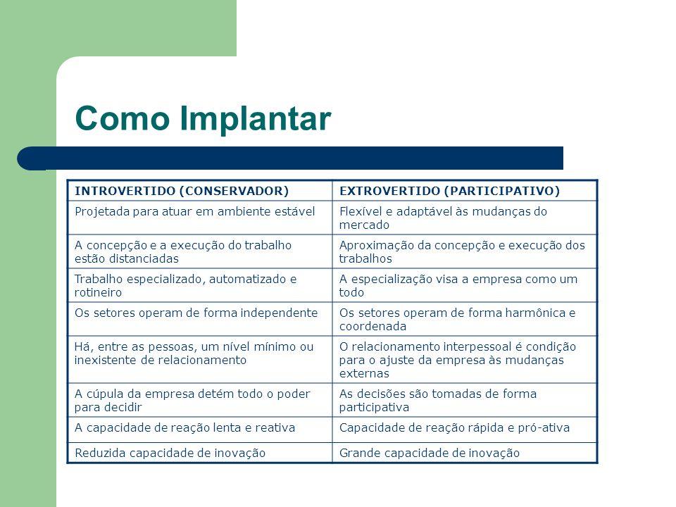Como Implantar INTROVERTIDO (CONSERVADOR) EXTROVERTIDO (PARTICIPATIVO)