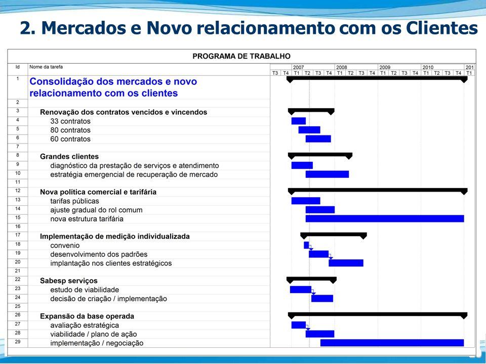 2. Mercados e Novo relacionamento com os Clientes
