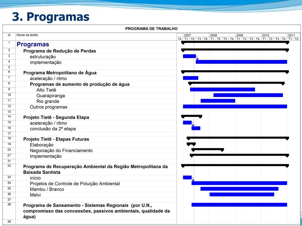 3. Programas
