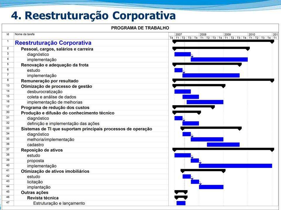 4. Reestruturação Corporativa