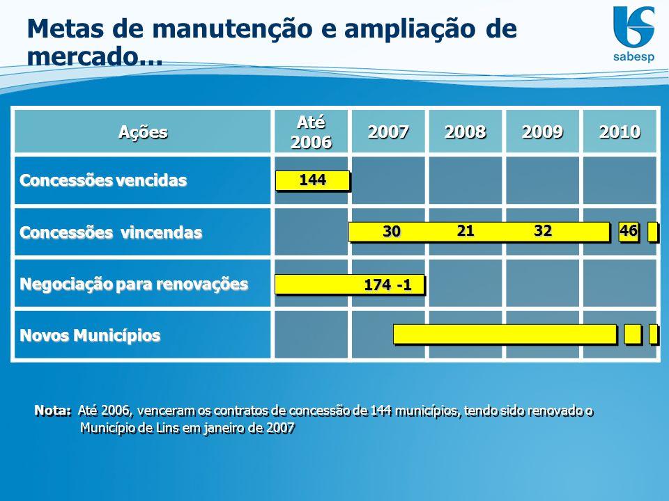 Metas de manutenção e ampliação de mercado...
