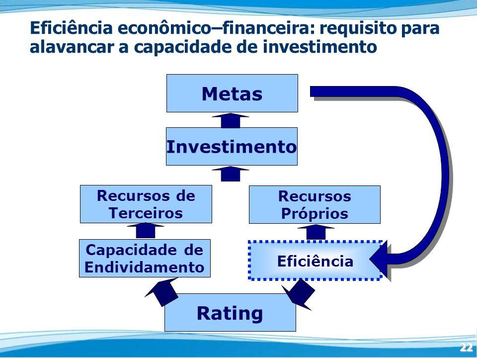 Eficiência econômico–financeira: requisito para alavancar a capacidade de investimento