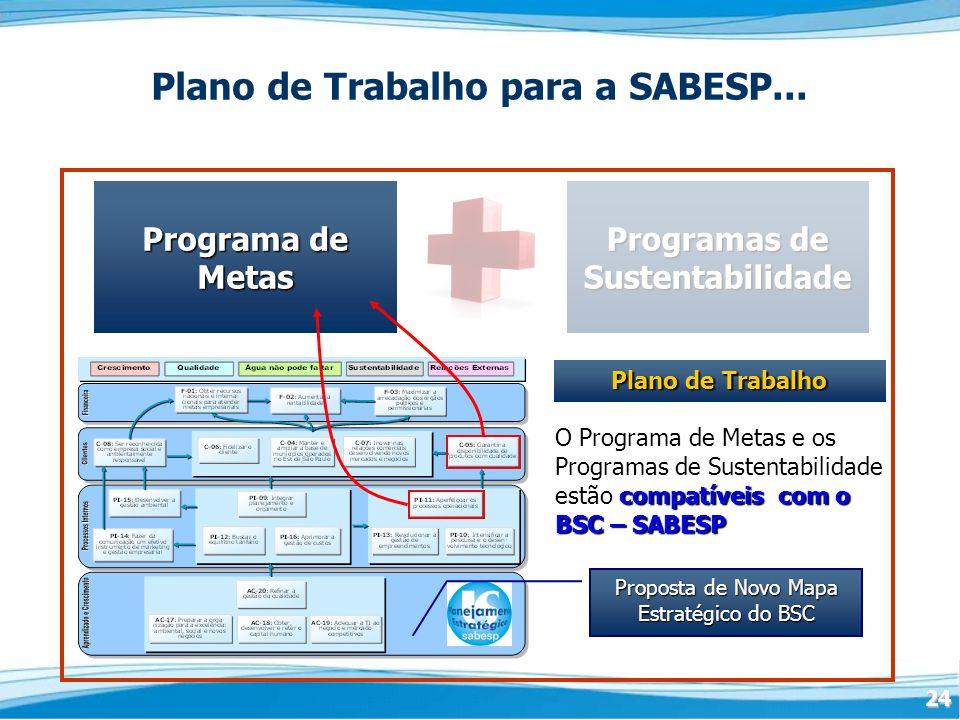 Plano de Trabalho para a SABESP... Programas de Sustentabilidade