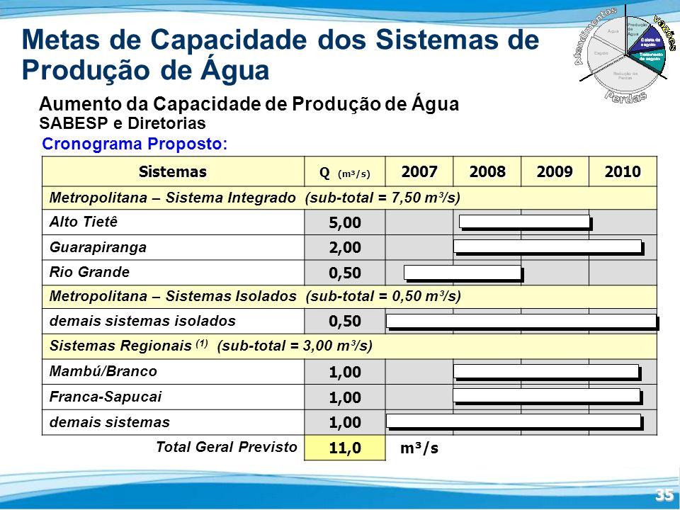 Metas de Capacidade dos Sistemas de Produção de Água