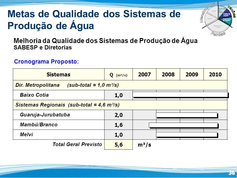 Metas de Qualidade dos Sistemas de Produção de Água