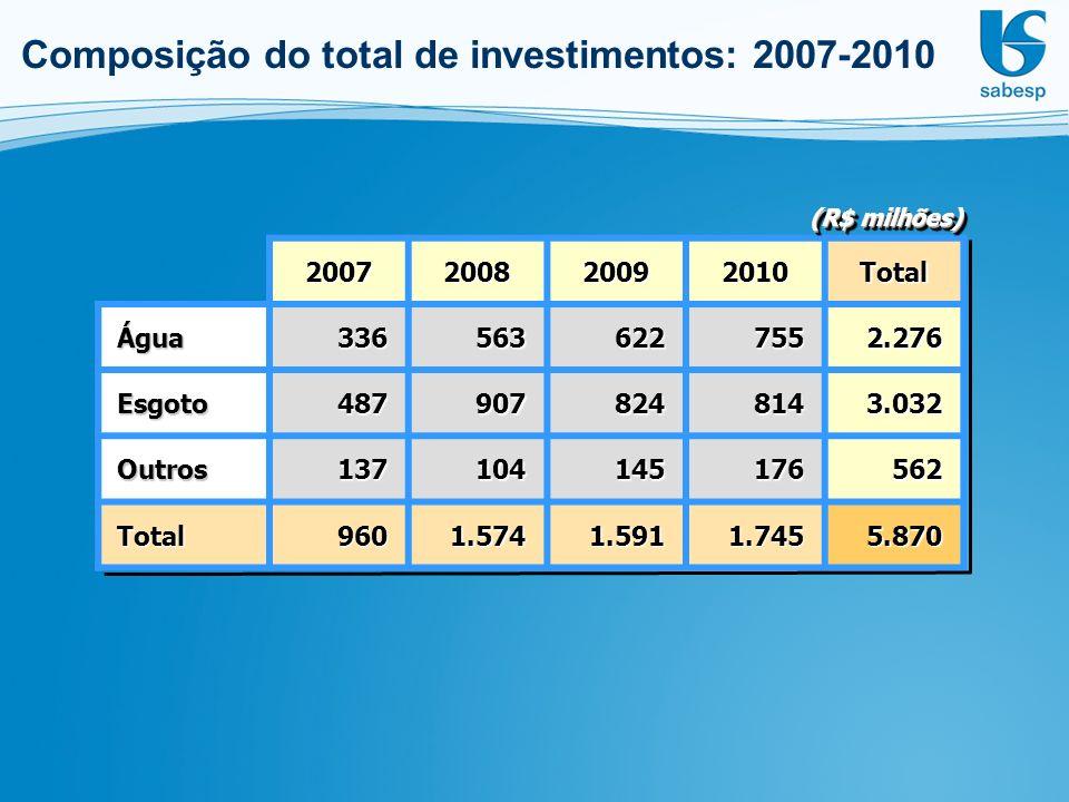 Composição do total de investimentos: 2007-2010