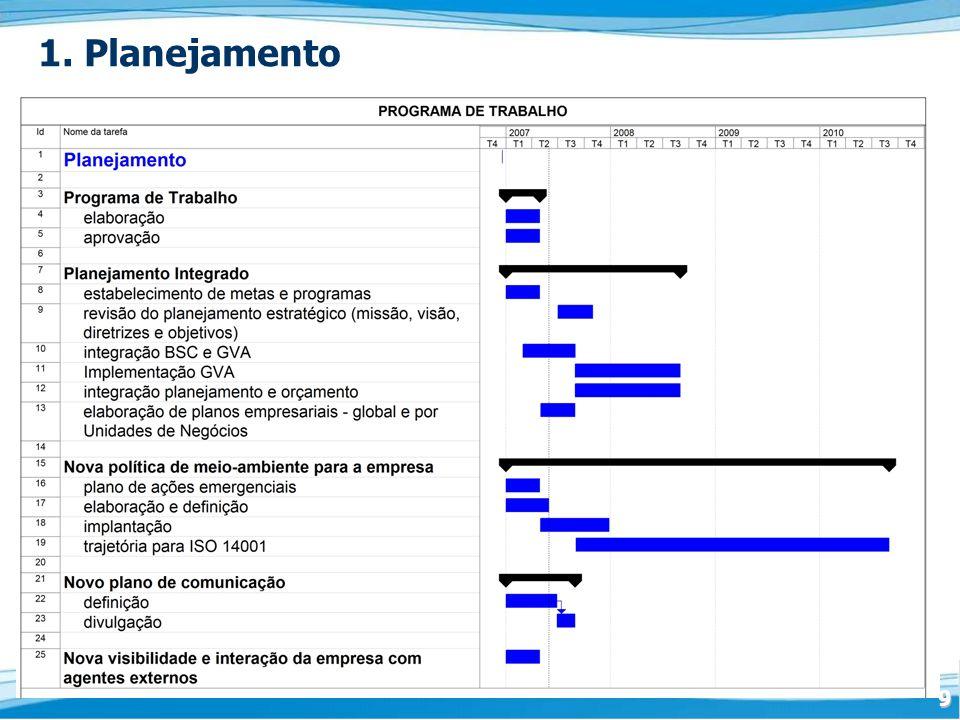 1. Planejamento
