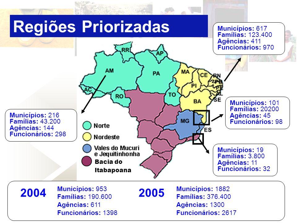 Regiões Priorizadas Municípios: 101 Famílias: 20200 Agências: 45 Funcionários: 98. Municípios: 617 Famílias: 123.400 Agências: 411 Funcionários: 970.