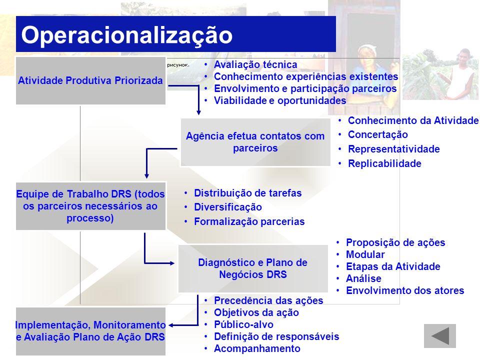 Operacionalização Avaliação técnica Atividade Produtiva Priorizada