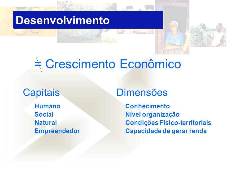 = Crescimento Econômico