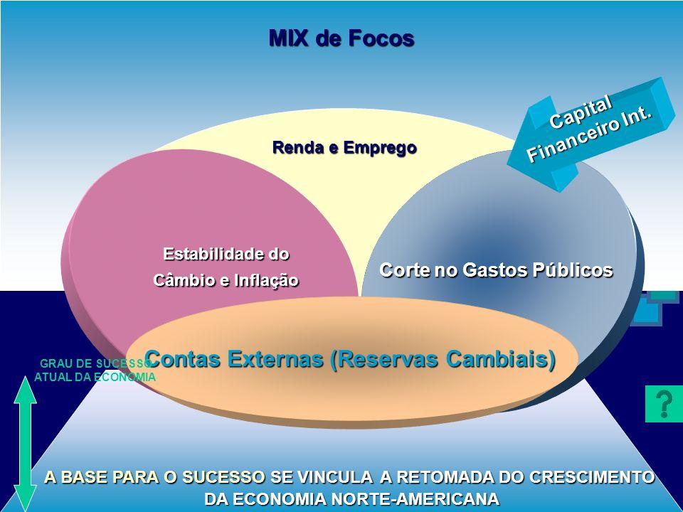 MIX de Focos Contas Externas (Reservas Cambiais)