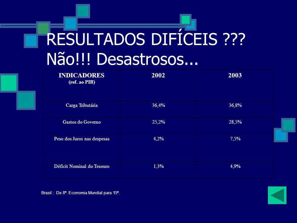 RESULTADOS DIFÍCEIS Não!!! Desastrosos...