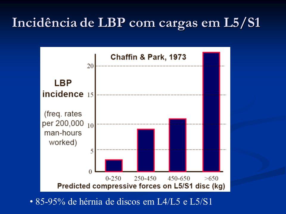 Incidência de LBP com cargas em L5/S1