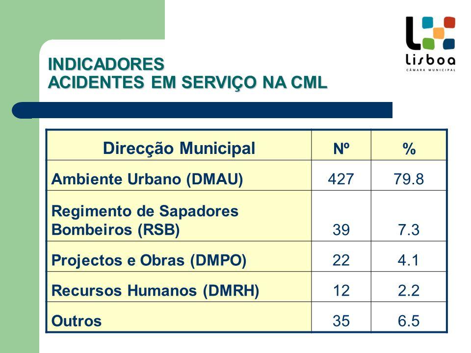 INDICADORES ACIDENTES EM SERVIÇO NA CML Direcção Municipal