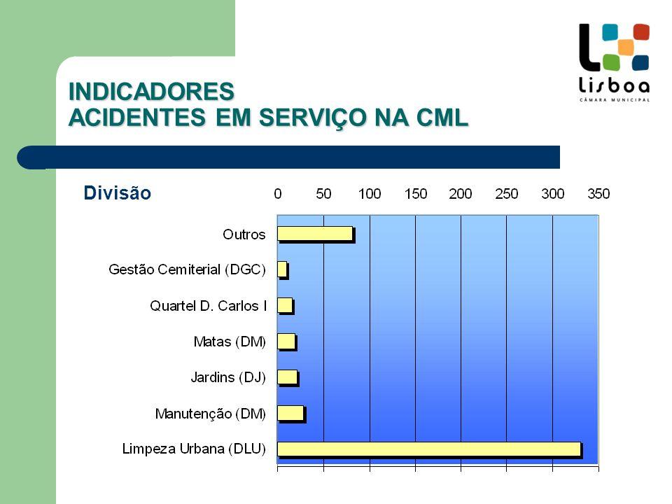 INDICADORES ACIDENTES EM SERVIÇO NA CML