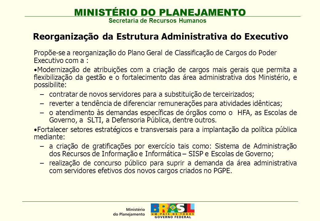 Reorganização da Estrutura Administrativa do Executivo