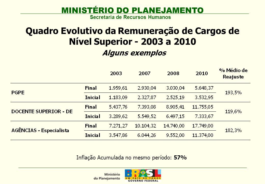 Inflação Acumulada no mesmo período: 57%