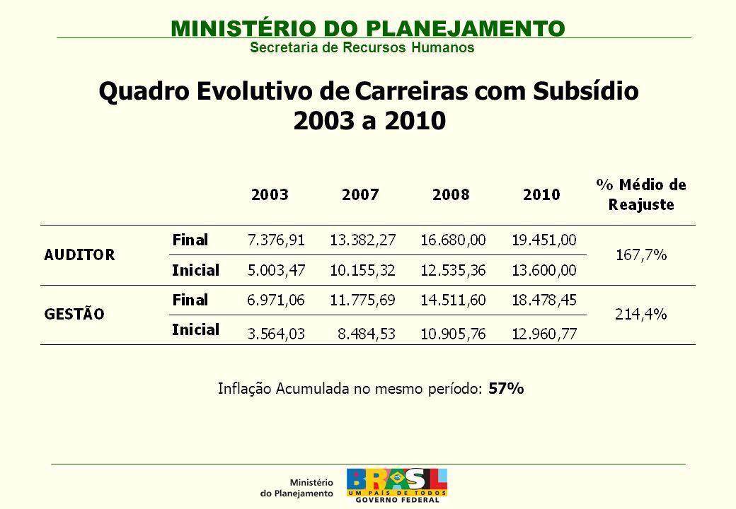 Quadro Evolutivo de Carreiras com Subsídio 2003 a 2010