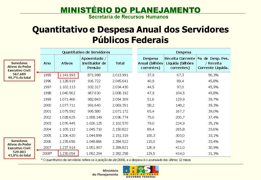 Quantitativo e Despesa Anual dos Servidores Públicos Federais