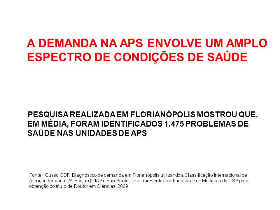A DEMANDA NA APS ENVOLVE UM AMPLO ESPECTRO DE CONDIÇÕES DE SAÚDE