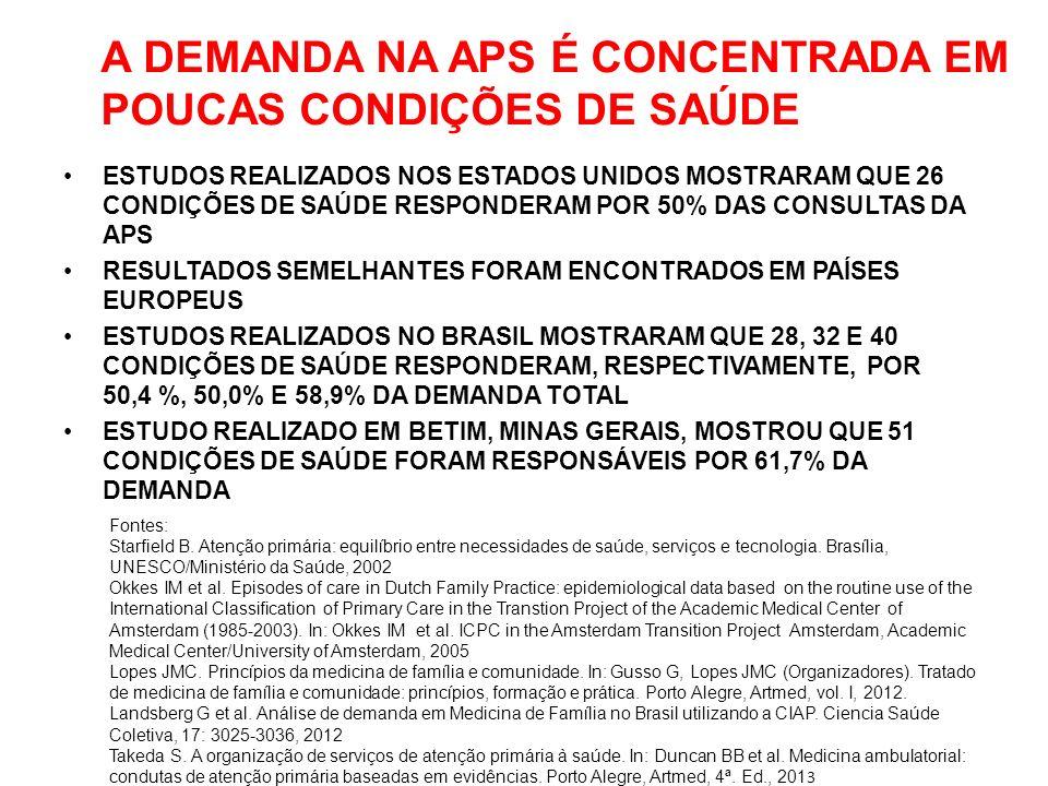 A DEMANDA NA APS É CONCENTRADA EM POUCAS CONDIÇÕES DE SAÚDE