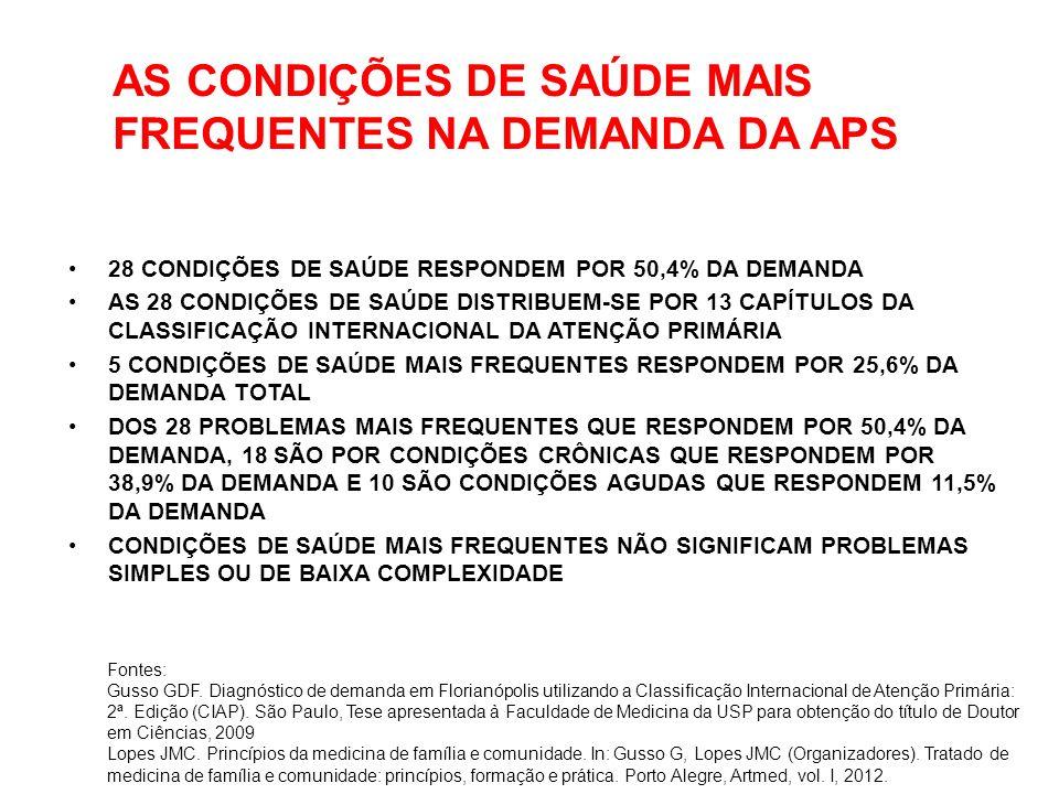 AS CONDIÇÕES DE SAÚDE MAIS FREQUENTES NA DEMANDA DA APS