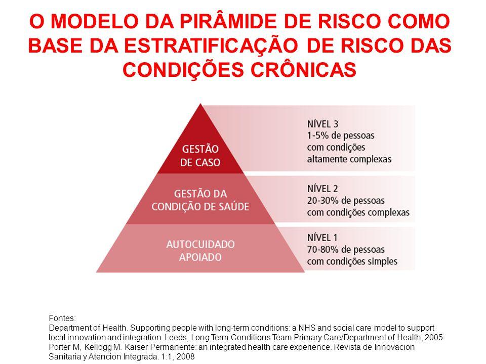 O MODELO DA PIRÂMIDE DE RISCO COMO BASE DA ESTRATIFICAÇÃO DE RISCO DAS CONDIÇÕES CRÔNICAS