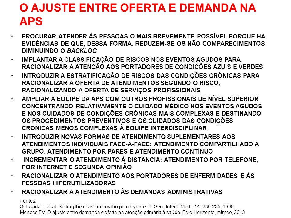 O AJUSTE ENTRE OFERTA E DEMANDA NA APS