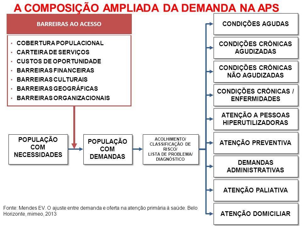 A COMPOSIÇÃO AMPLIADA DA DEMANDA NA APS