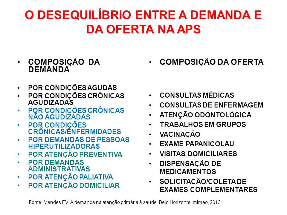 O DESEQUILÍBRIO ENTRE A DEMANDA E DA OFERTA NA APS