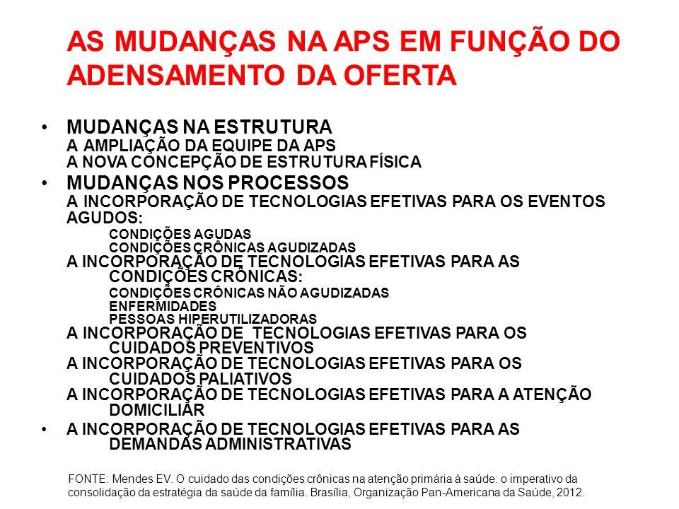AS MUDANÇAS NA APS EM FUNÇÃO DO ADENSAMENTO DA OFERTA