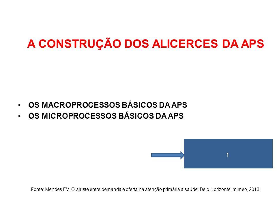 A CONSTRUÇÃO DOS ALICERCES DA APS