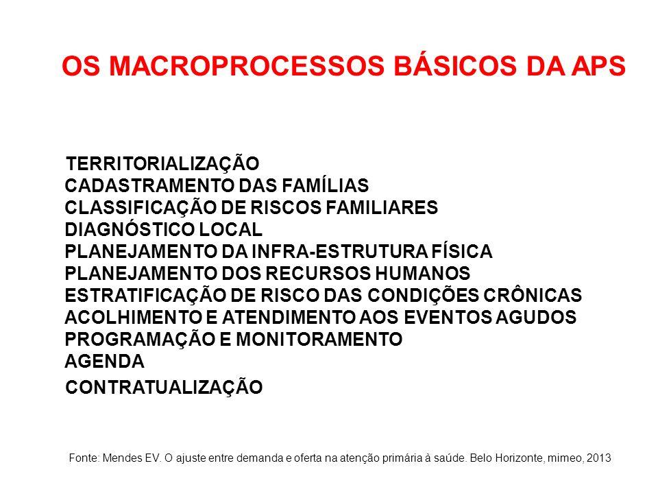 OS MACROPROCESSOS BÁSICOS DA APS