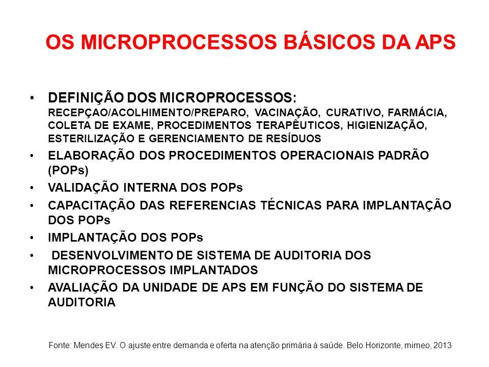 OS MICROPROCESSOS BÁSICOS DA APS
