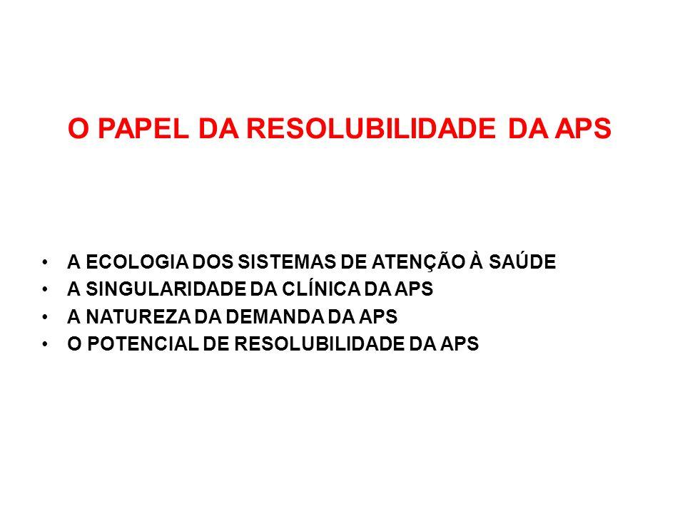 O PAPEL DA RESOLUBILIDADE DA APS