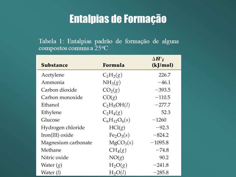 Entalpias de Formação Tabela 1: Entalpias padrão de formação de alguns compostos comuns a 25oC