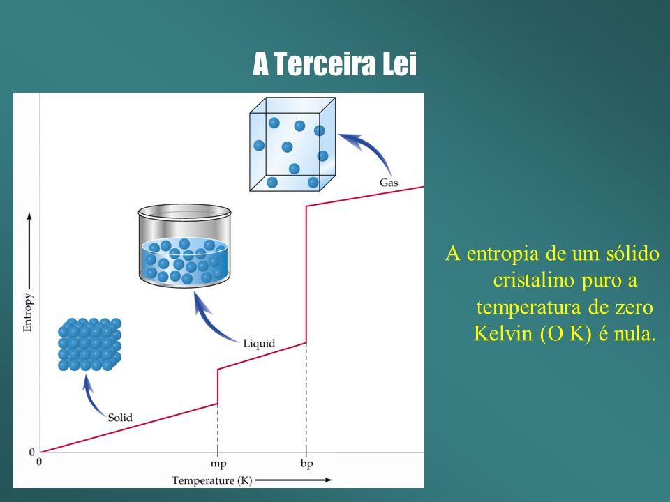 A Terceira Lei A entropia de um sólido cristalino puro a temperatura de zero Kelvin (O K) é nula.