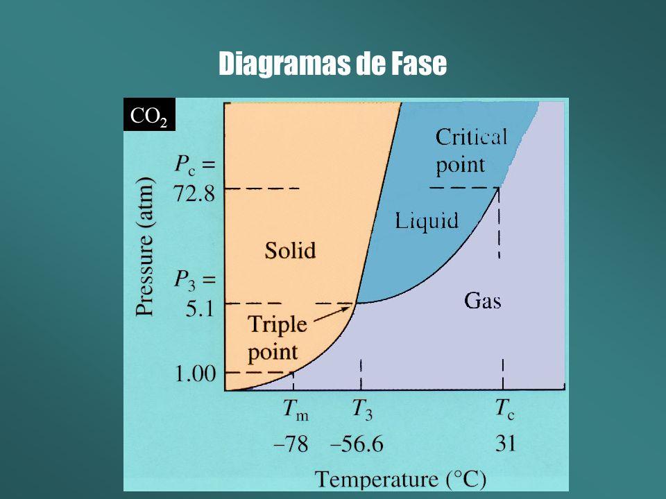 Diagramas de Fase CO2