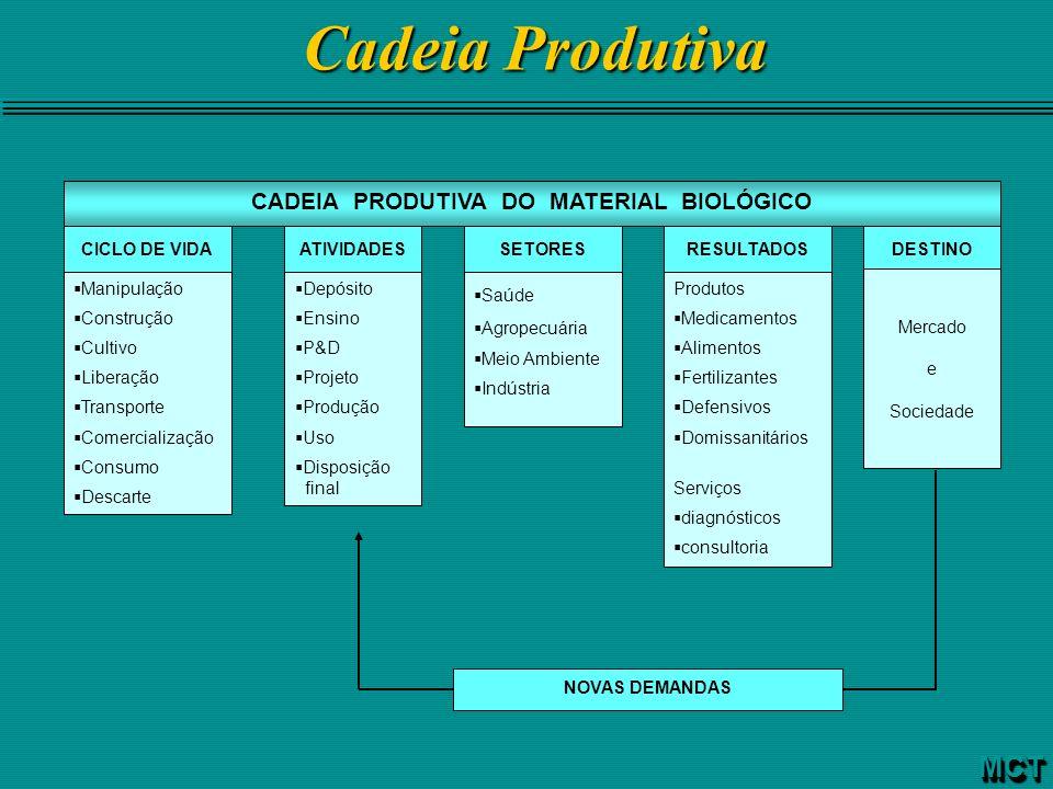 CADEIA PRODUTIVA DO MATERIAL BIOLÓGICO