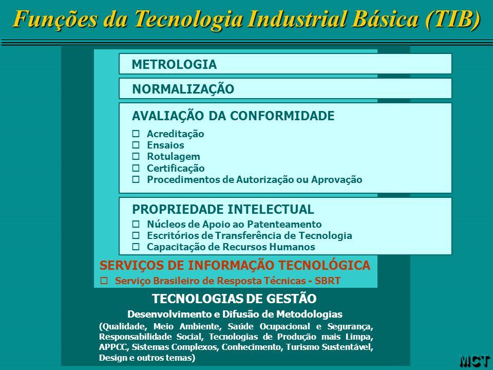 Funções da Tecnologia Industrial Básica (TIB)